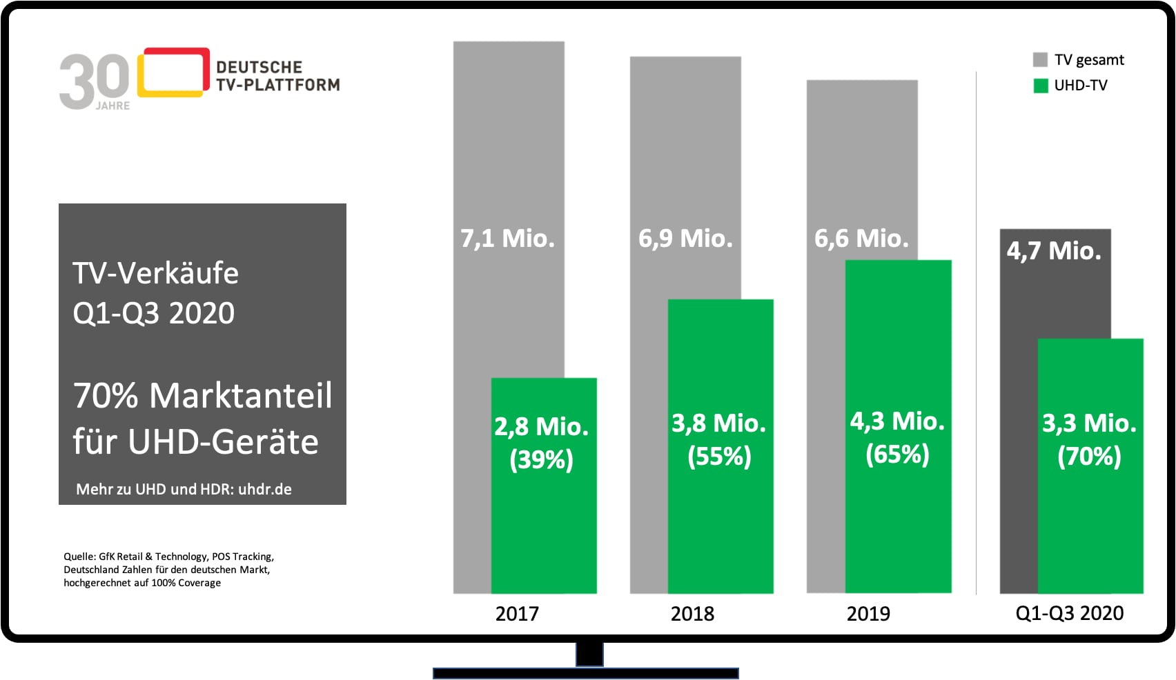 TV-Markt: Anteil UHD-Geräte überspringt 70-Prozent-Marke