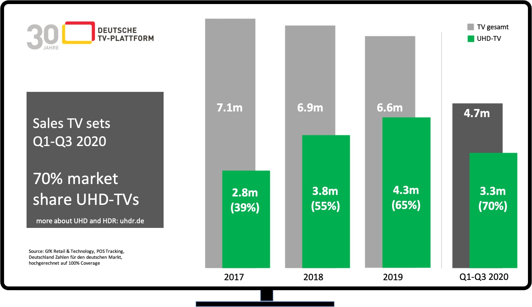German TV market: share of UHD sets exceeds 70 percent